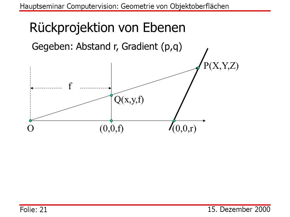 Folie: 21 15. Dezember 2000 Rückprojektion von Ebenen Hauptseminar Computervision: Geometrie von Objektoberflächen Gegeben: Abstand r, Gradient (p,q)