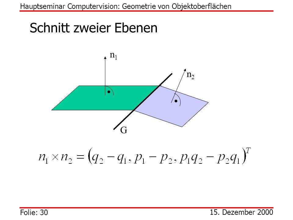 Folie: 30 15. Dezember 2000 Schnitt zweier Ebenen Hauptseminar Computervision: Geometrie von Objektoberflächen n1n1 n2n2 G