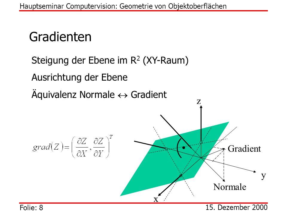 Folie: 8 15. Dezember 2000 Gradienten Hauptseminar Computervision: Geometrie von Objektoberflächen Gradient Normale x y z Steigung der Ebene im R 2 (X
