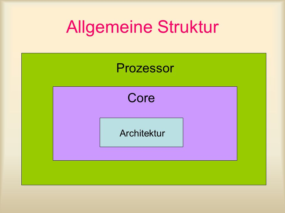 ARM Befehlssatz Die ARM-CPU verfügt über einen 3-Register Befehlssatz, alle arithmetisch/logischen Befehle akzeptieren also ein Zielregister und zwei Operandenregister.