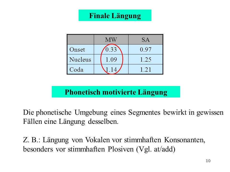 10 Finale Längung Phonetisch motivierte Längung MWSA Onset0.330.97 Nucleus1.091.25 Coda1.141.21 Die phonetische Umgebung eines Segmentes bewirkt in ge