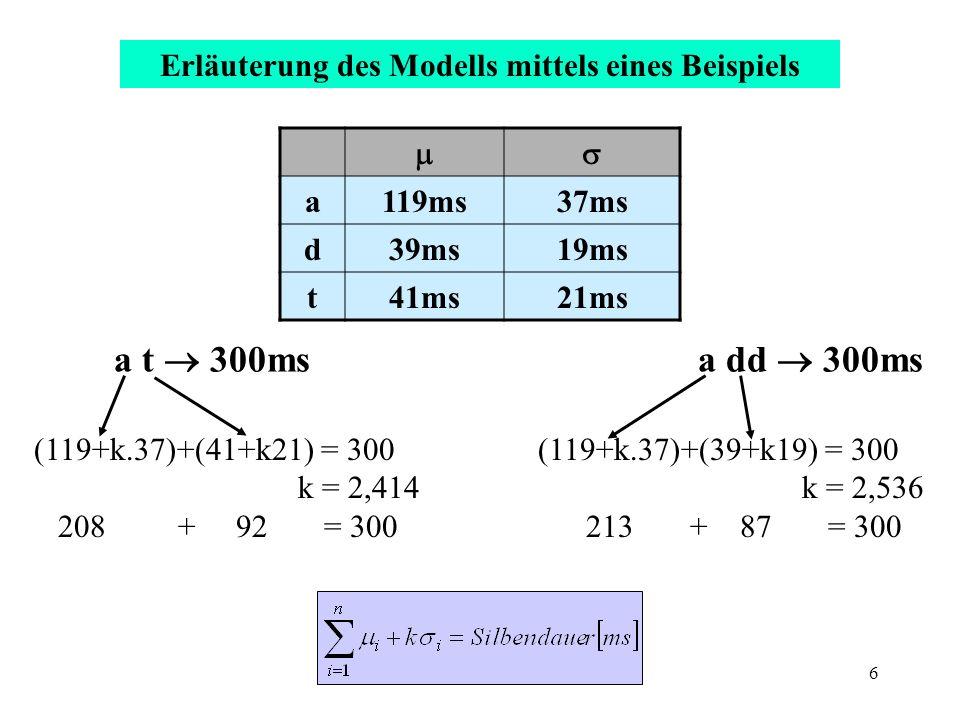 7 Einteilung der Silben in die Klassen: Kurz, Standard, Lang Bestimmung eines Mittelwertes für jede Klasse Prüfung, ob sich die Abweichungen der Segmente vom Standardwert entsprechend der Hypothese verhalten.