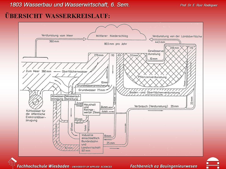 1803 Wasserbau und Wasserwirtschaft, 6. Sem. Prof. Dr. E. Ruiz Rodriguez ÜBERSICHT WASSERKREISLAUF: