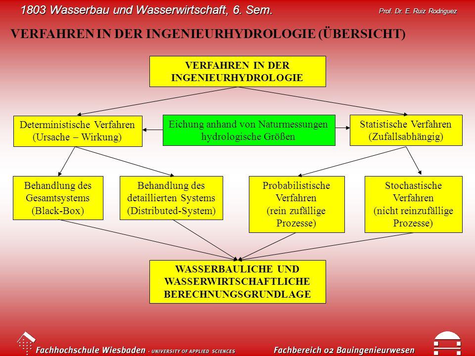1803 Wasserbau und Wasserwirtschaft, 6. Sem. Prof. Dr. E. Ruiz Rodriguez VERFAHREN IN DER INGENIEURHYDROLOGIE (ÜBERSICHT) Deterministische Verfahren (