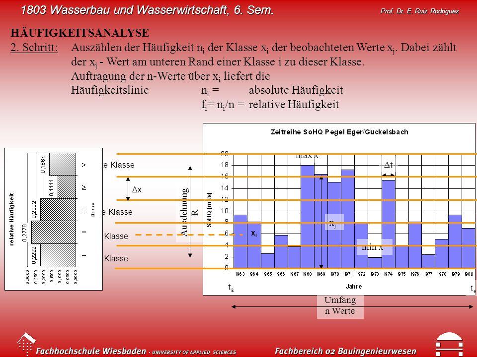 1803 Wasserbau und Wasserwirtschaft, 6. Sem. Prof. Dr. E. Ruiz Rodriguez HÄUFIGKEITSANALYSE 2. Schritt:Auszählen der Häufigkeit n i der Klasse x i der
