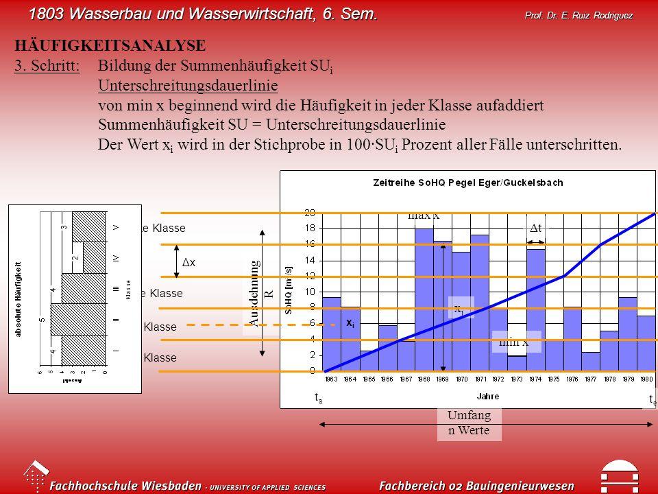 1803 Wasserbau und Wasserwirtschaft, 6. Sem. Prof. Dr. E. Ruiz Rodriguez HÄUFIGKEITSANALYSE 3. Schritt:Bildung der Summenhäufigkeit SU i Unterschreitu