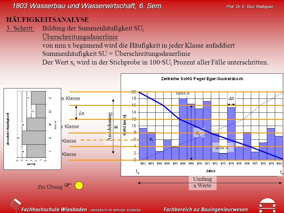 1803 Wasserbau und Wasserwirtschaft, 6. Sem. Prof. Dr. E. Ruiz Rodriguez HÄUFIGKEITSANALYSE 3. Schritt:Bildung der Summenhäufigkeit SU i Überschreitun