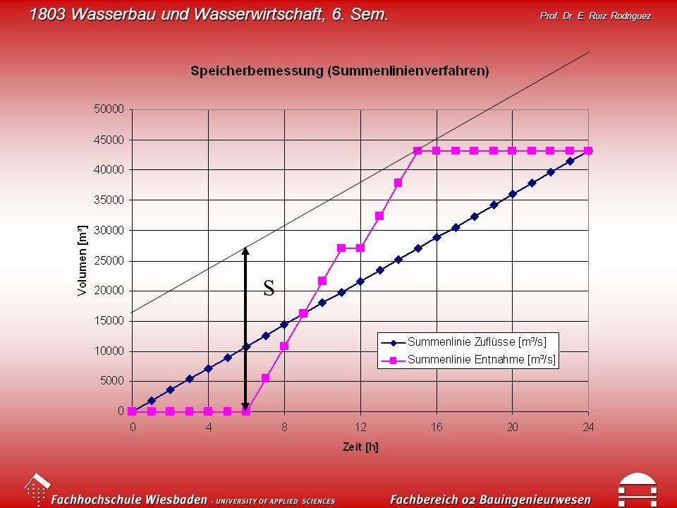 1803 Wasserbau und Wasserwirtschaft, 6. Sem. Prof. Dr. E. Ruiz Rodriguez S