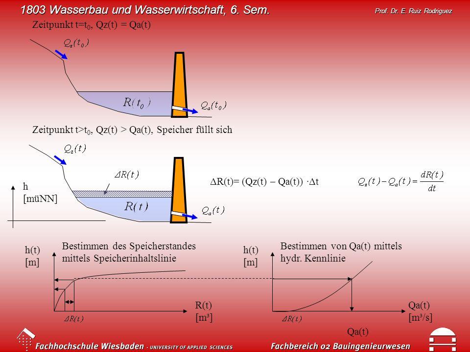 1803 Wasserbau und Wasserwirtschaft, 6. Sem. Prof. Dr. E. Ruiz Rodriguez Zeitpunkt t=t 0, Qz(t) = Qa(t) Zeitpunkt t>t 0, Qz(t) > Qa(t), Speicher füllt