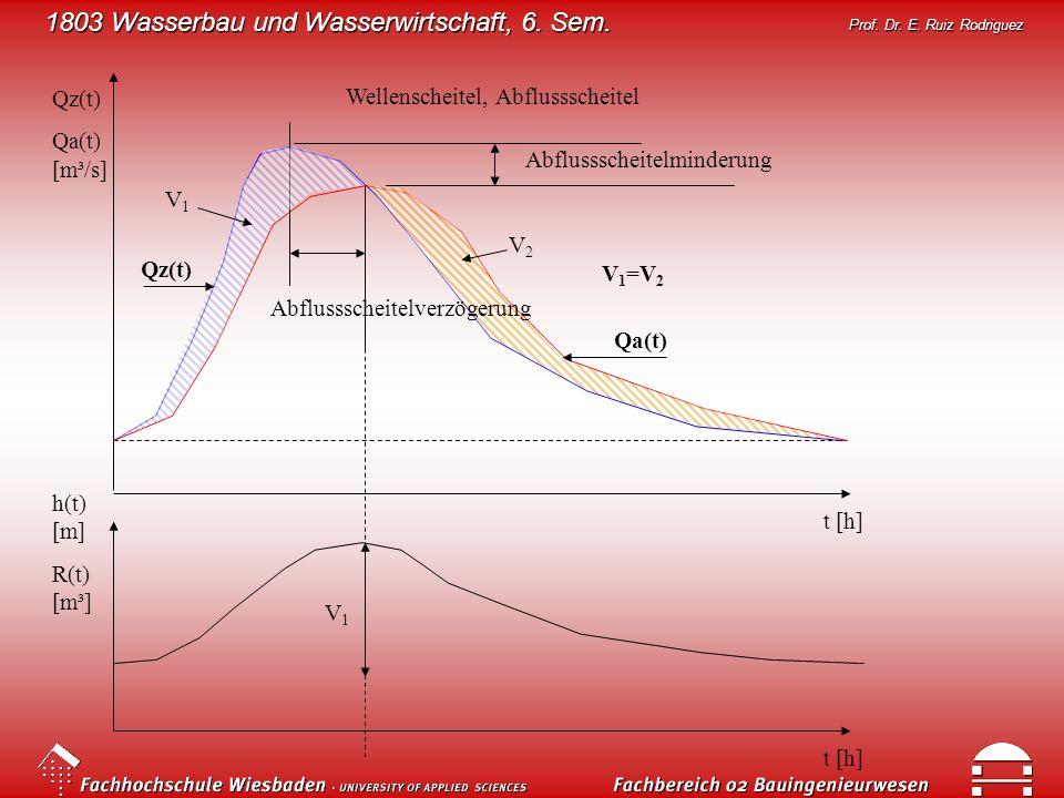 1803 Wasserbau und Wasserwirtschaft, 6. Sem. Prof. Dr. E. Ruiz Rodriguez Wellenscheitel, Abflussscheitel Abflussscheitelminderung Qz(t) Qa(t) [m³/s] t