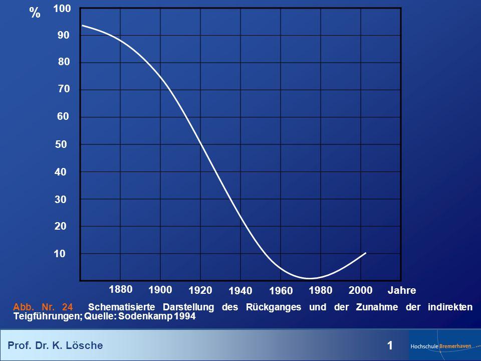 Prof. Dr. K. Lösche 1 Abb. Nr. 24 Schematisierte Darstellung des Rückganges und der Zunahme der indirekten Teigführungen; Quelle: Sodenkamp 1994 100 8