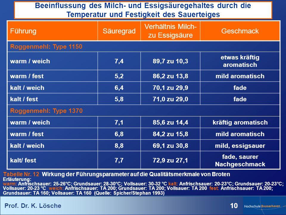 Prof. Dr. K. Lösche 10 Beeinflussung des Milch- und Essigsäuregehaltes durch die Temperatur und Festigkeit des Sauerteiges Tabelle Nr. 12 Wirkung der