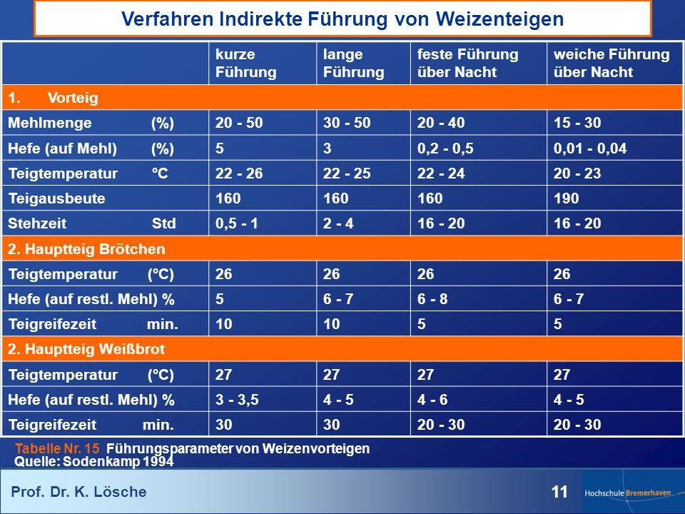 Prof. Dr. K. Lösche 11 Verfahren Indirekte Führung von Weizenteigen kurze Führung lange Führung feste Führung über Nacht weiche Führung über Nacht 1.V