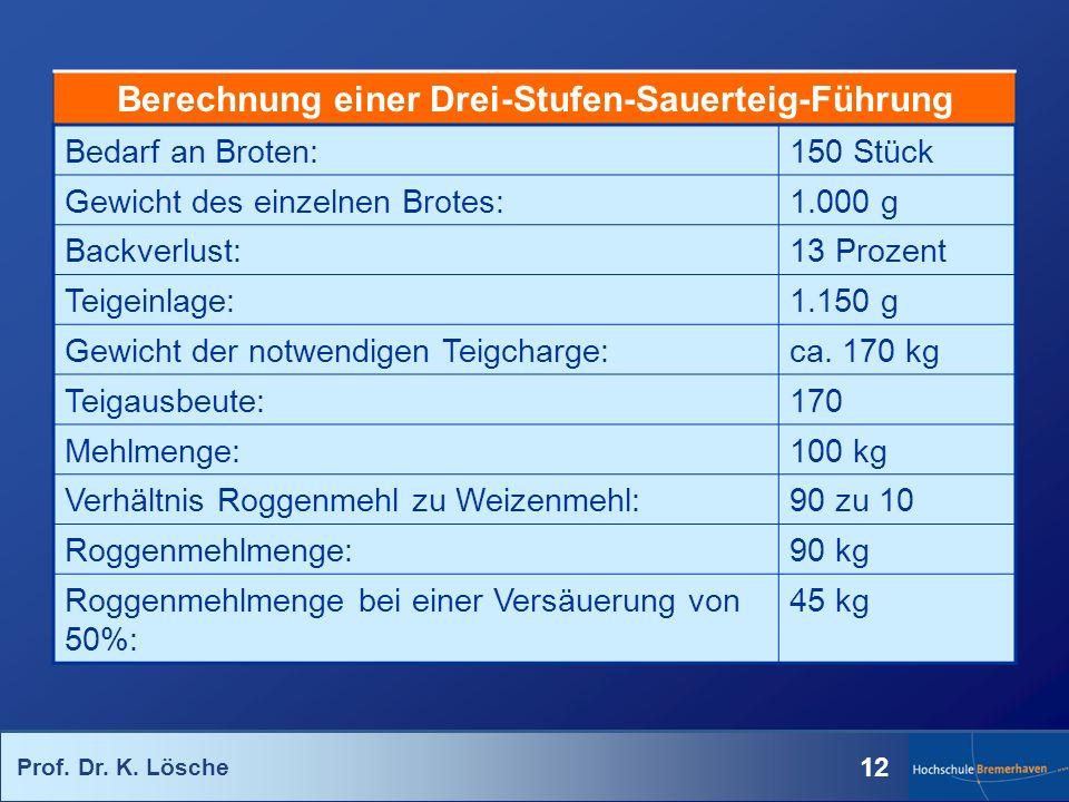 Prof. Dr. K. Lösche 12 Berechnung einer Drei-Stufen-Sauerteig-Führung Bedarf an Broten:150 Stück Gewicht des einzelnen Brotes:1.000 g Backverlust:13 P