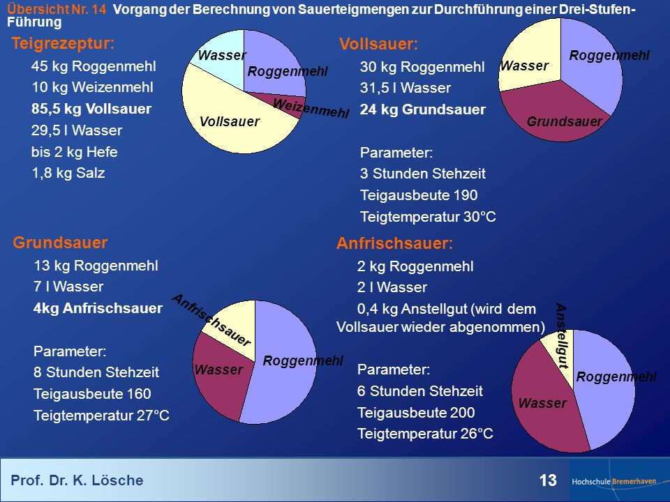 Prof. Dr. K. Lösche 13 Teigrezeptur: 45 kg Roggenmehl 10 kg Weizenmehl 85,5 kg Vollsauer 29,5 l Wasser bis 2 kg Hefe 1,8 kg Salz Vollsauer: 30 kg Rogg