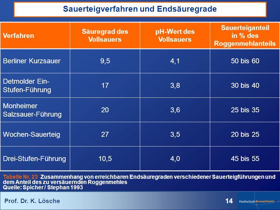 Prof. Dr. K. Lösche 14 Verfahren Säuregrad des Vollsauers pH-Wert des Vollsauers Sauerteiganteil in % des Roggenmehlanteils Berliner Kurzsauer9,54,150