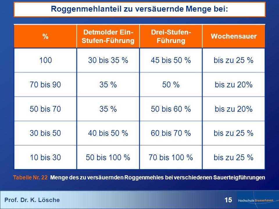 Prof. Dr. K. Lösche 15 % Detmolder Ein- Stufen-Führung Drei-Stufen- Führung Wochensauer 10030 bis 35 %45 bis 50 %bis zu 25 % 70 bis 9035 %50 %bis zu 2