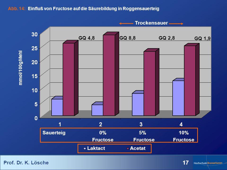 Prof. Dr. K. Lösche 17 Trockensauer GQ 4,8 GQ 8,8 GQ 2,8 GQ 1,9 Sauerteig 0% 5%10% FructoseFructose Fructose LaktactAcetat mmol/100g Mehl Abb. 14: Ein