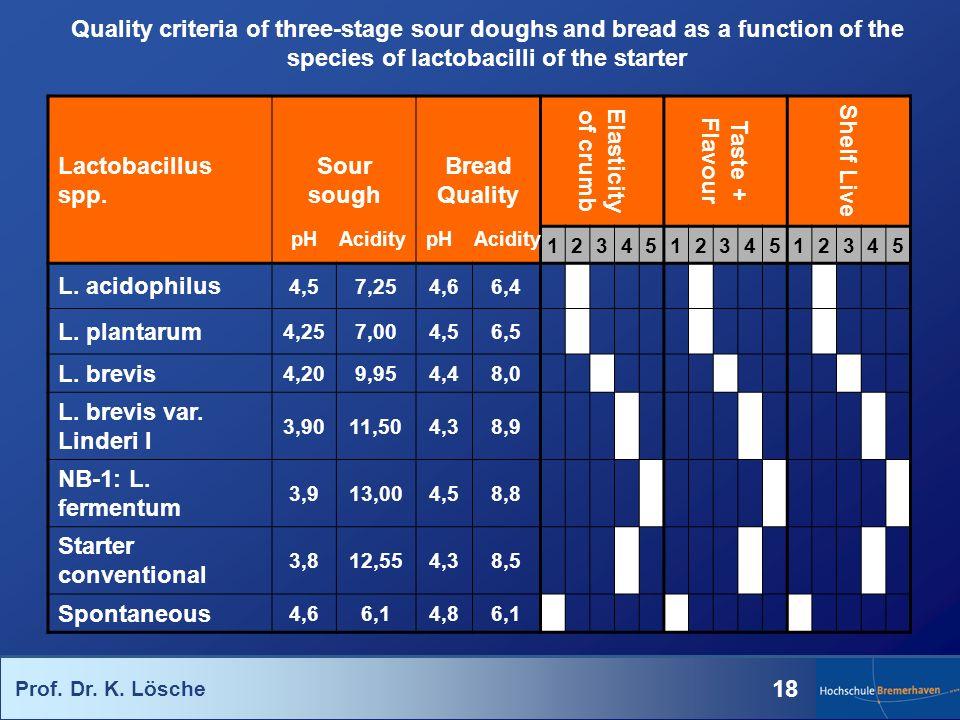 Prof. Dr. K. Lösche 18 Lactobacillus spp. Sour sough Bread Quality Elasticity of crumb Taste + Flavour Shelf Live 123451234512345 L. acidophilus 4,57,