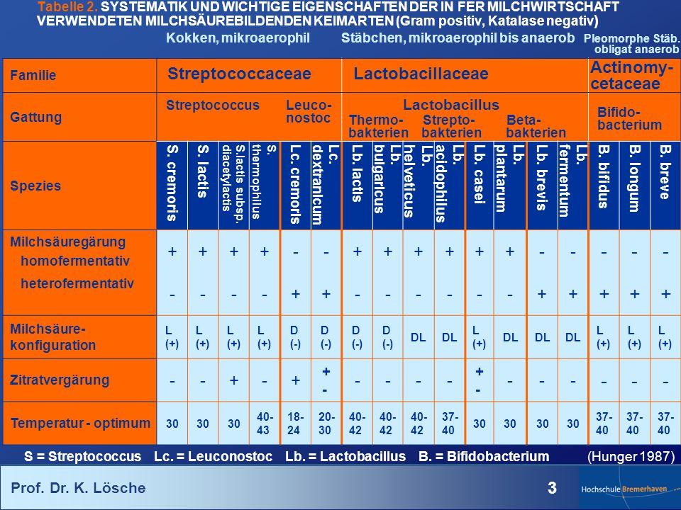 Prof. Dr. K. Lösche 3 Tabelle 2. SYSTEMATIK UND WICHTIGE EIGENSCHAFTEN DER IN FER MILCHWIRTSCHAFT VERWENDETEN MILCHSÄUREBILDENDEN KEIMARTEN (Gram posi