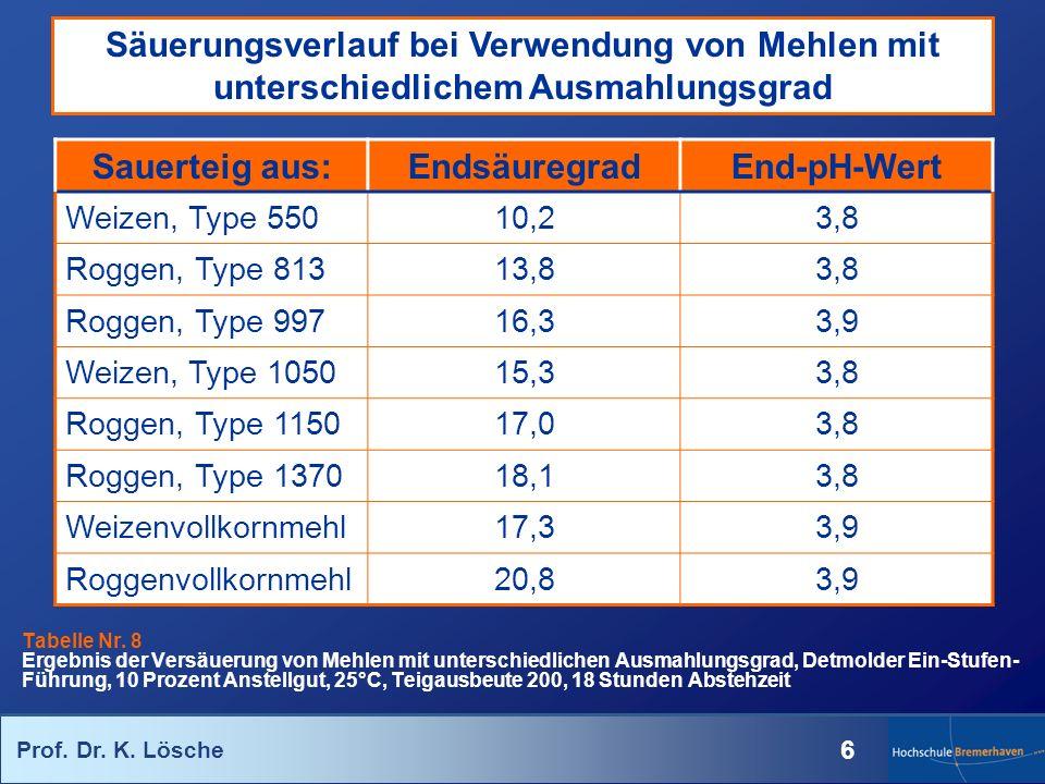 Prof. Dr. K. Lösche 6 Sauerteig aus:EndsäuregradEnd-pH-Wert Weizen, Type 55010,23,8 Roggen, Type 81313,83,8 Roggen, Type 99716,33,9 Weizen, Type 10501