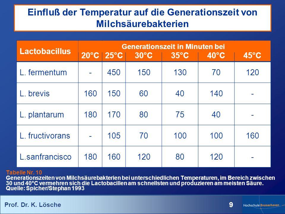Prof. Dr. K. Lösche 9 Einfluß der Temperatur auf die Generationszeit von Milchsäurebakterien Tabelle Nr. 10 Generationszeiten von Milchsäurebakterien