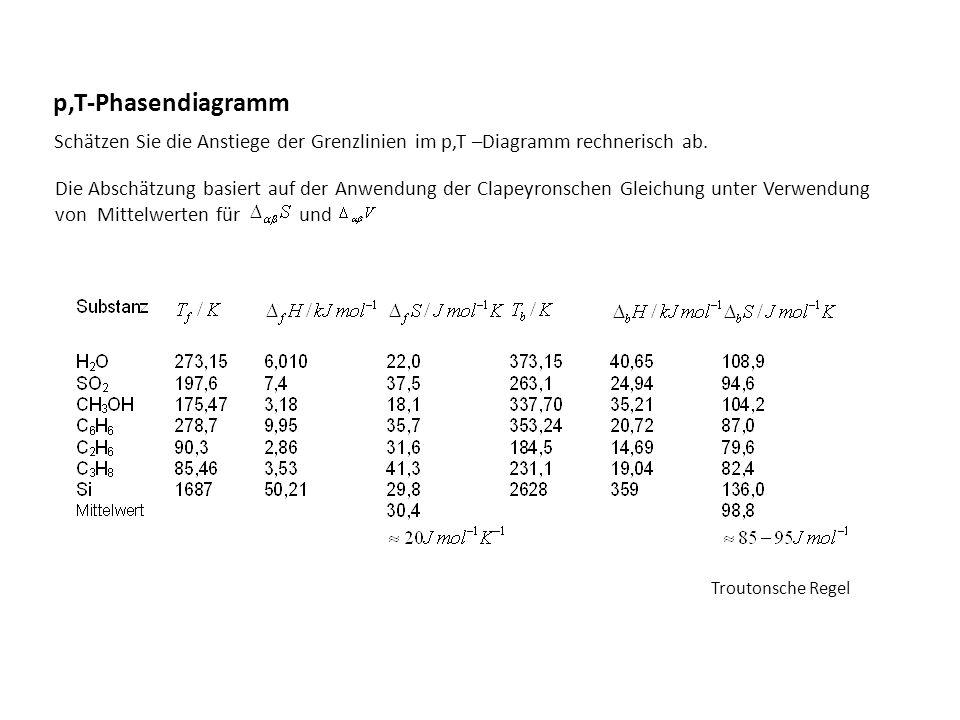 Die Abschätzung basiert auf der Anwendung der Clapeyronschen Gleichung unter Verwendung von Mittelwerten für und p,T-Phasendiagramm Schätzen Sie die A