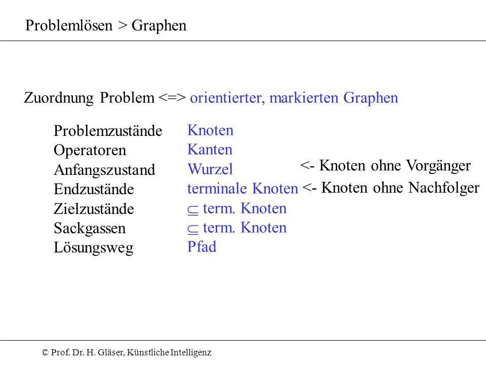 © Prof. Dr. H. Gläser, Künstliche Intelligenz Problemlösen > Graphen Zuordnung Problem orientierter, markierten Graphen Problemzustände Operatoren Anf