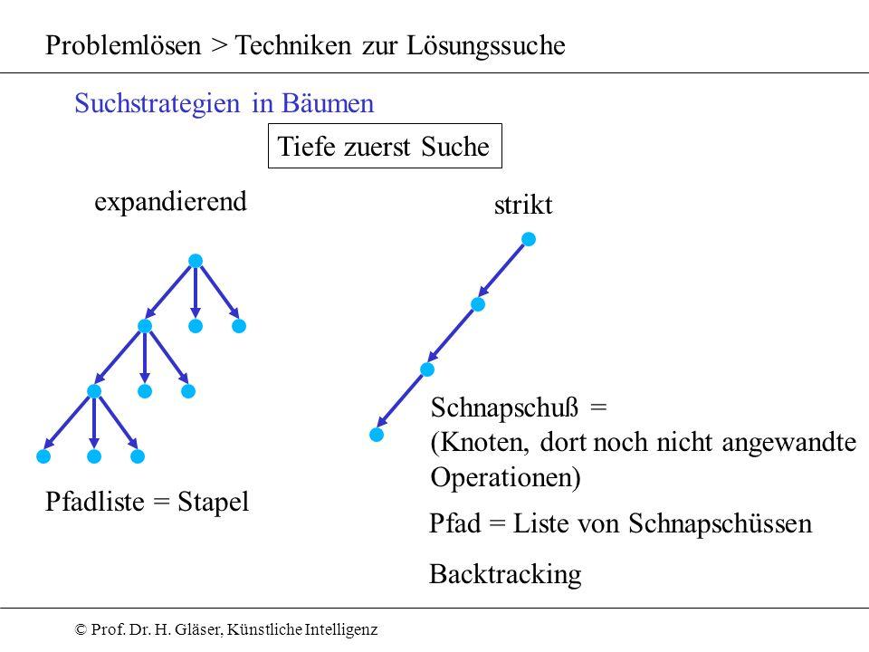 © Prof. Dr. H. Gläser, Künstliche Intelligenz Problemlösen > Techniken zur Lösungssuche Suchstrategien in Bäumen Tiefe zuerst Suche expandierend strik