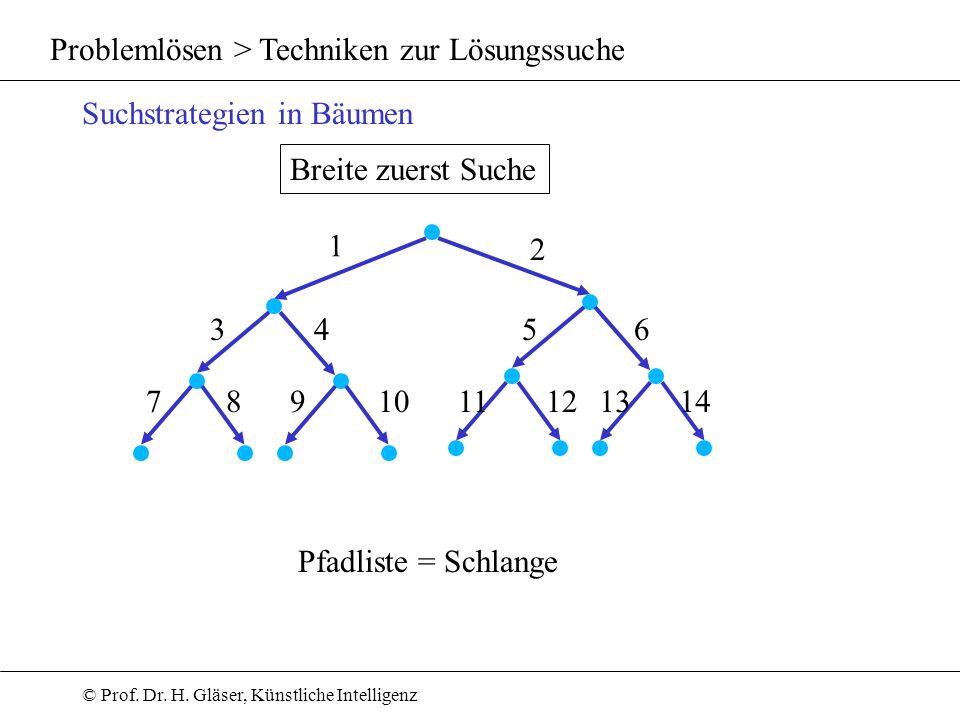 © Prof. Dr. H. Gläser, Künstliche Intelligenz Problemlösen > Techniken zur Lösungssuche Suchstrategien in Bäumen Breite zuerst Suche Pfadliste = Schla