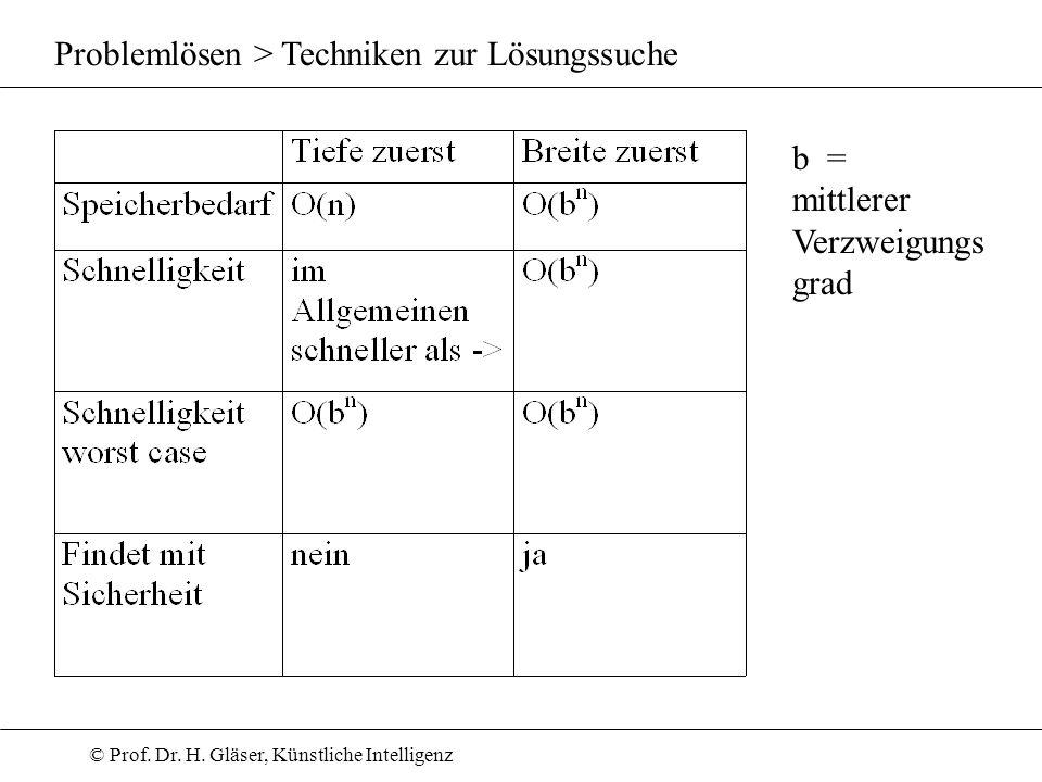 © Prof. Dr. H. Gläser, Künstliche Intelligenz Problemlösen > Techniken zur Lösungssuche b = mittlerer Verzweigungs grad