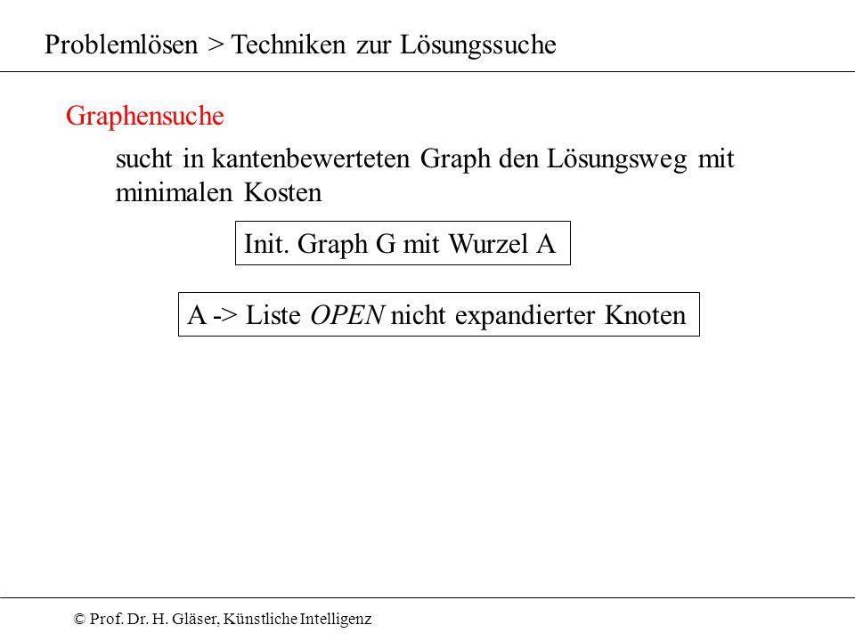 © Prof. Dr. H. Gläser, Künstliche Intelligenz Problemlösen > Techniken zur Lösungssuche Graphensuche sucht in kantenbewerteten Graph den Lösungsweg mi