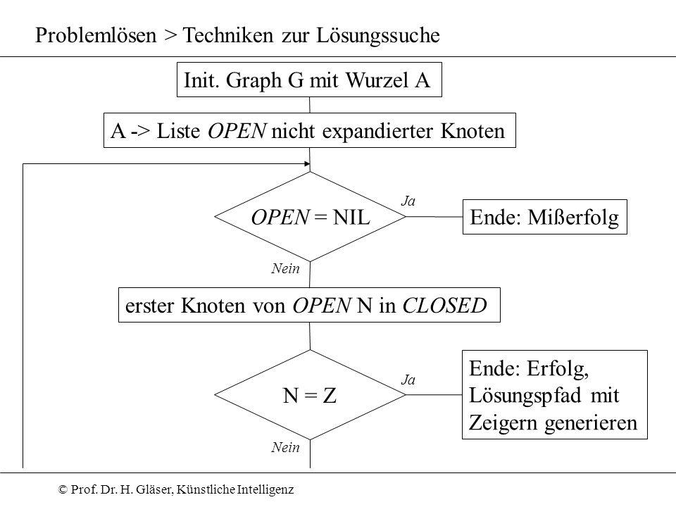 © Prof. Dr. H. Gläser, Künstliche Intelligenz Problemlösen > Techniken zur Lösungssuche Init. Graph G mit Wurzel A A -> Liste OPEN nicht expandierter