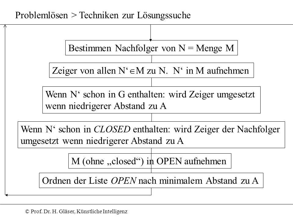 © Prof. Dr. H. Gläser, Künstliche Intelligenz Problemlösen > Techniken zur Lösungssuche Bestimmen Nachfolger von N = Menge M Zeiger von allen N M zu N