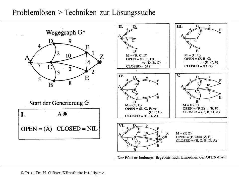 © Prof. Dr. H. Gläser, Künstliche Intelligenz Problemlösen > Techniken zur Lösungssuche