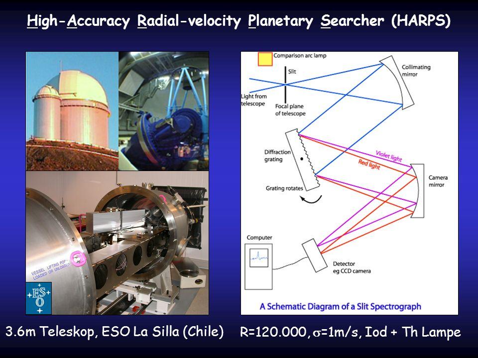 High-Accuracy Radial-velocity Planetary Searcher (HARPS) 3.6m Teleskop, ESO La Silla (Chile)R=120.000, =1m/s, Iod + Th Lampe