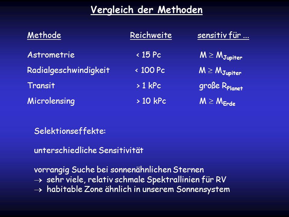 Vergleich der Methoden Methode Reichweite sensitiv für... Astrometrie < 15 Pc M M Jupiter Radialgeschwindigkeit < 100 Pc M M Jupiter Transit > 1 kPc g