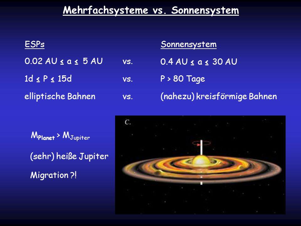 Migration ?! Mehrfachsysteme vs. Sonnensystem ESPsSonnensystem 0.02 AU a 5 AU 0.4 AU a 30 AU vs. 1d P 15dP > 80 Tagevs. elliptische Bahnen(nahezu) kre