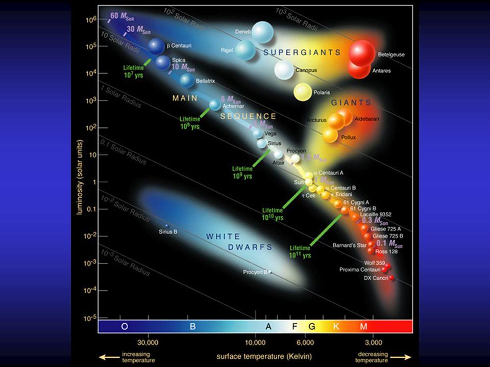 Stern wackelt durch Bewegung um gemeinsamen Schwerpunkt Astrometrie aus Sicht von Cen (d 4.3 Lichtjahre): Jupiter: 5.4AE, ~12 Jahre ~7.7mas Erde: 1AE, 1 Jahr ~4.5µas Vergleich: 1mas = 10 -3 °/3600 ~ 1 auf 2000km M Pl a Pl M * d ~ tangentiale Bewegungskomponente + d