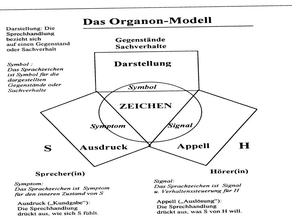 Der vier Seiten einer Nachricht [nach Friedemann Schulz von Thun] Sachinhalt Appell Beziehung Selbstoffenbarung