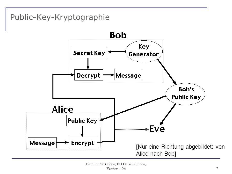 Prof. Dr. W. Conen, FH Gelsenkirchen, Version 1.0b 7 Public-Key-Kryptographie [Nur eine Richtung abgebildet: von Alice nach Bob]