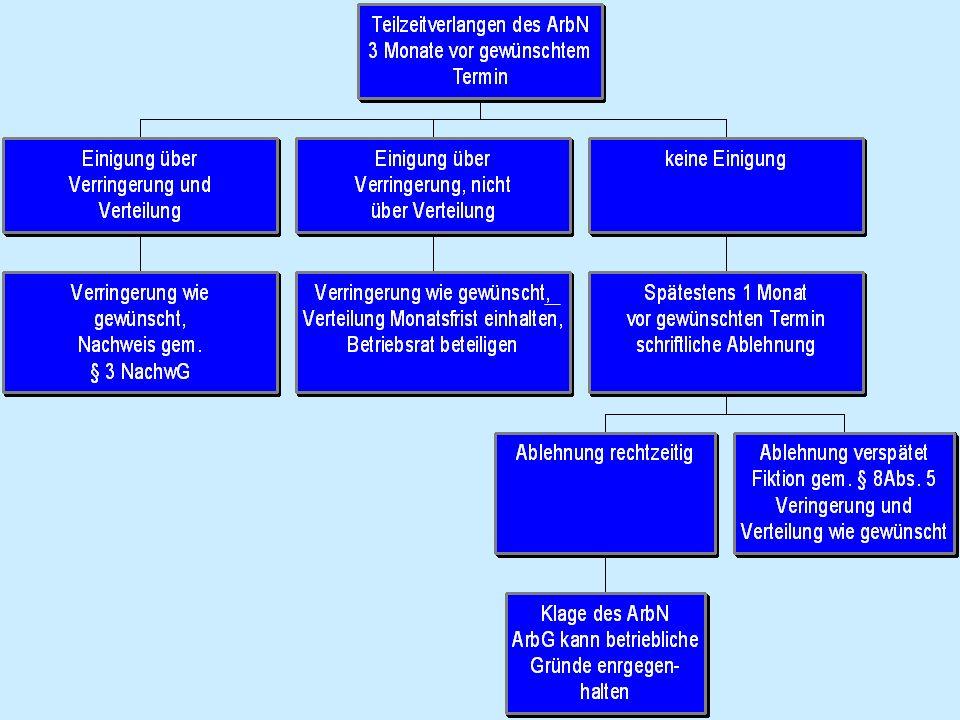 Verfahren der Antragstellung Verringerungswunsch spätestens 3 Monate vorher geltend machen (§ 8 Abs. 2 TzBfG) Verhandlung mit Ziel der Einigung Ablehn