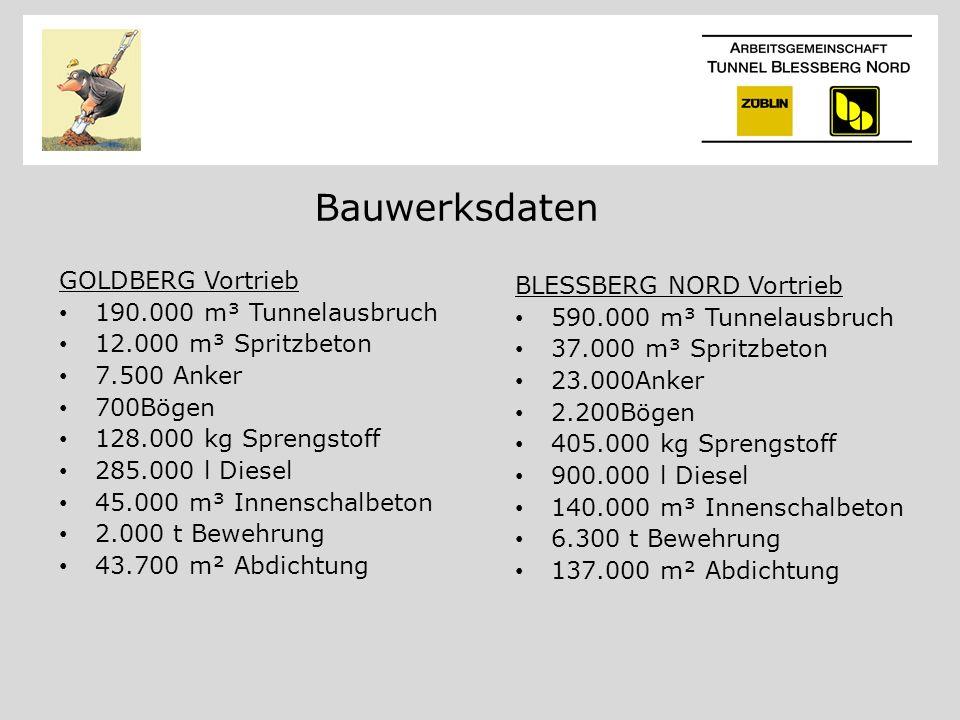 Bauwerksdaten GOLDBERG Vortrieb 190.000 m³ Tunnelausbruch 12.000 m³ Spritzbeton 7.500 Anker 700Bögen 128.000 kg Sprengstoff 285.000 l Diesel 45.000 m³