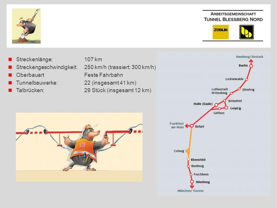 Streckenlänge:107 km Streckengeschwindigkeit: 250 km/h (trassiert: 300 km/h) OberbauartFeste Fahrbahn Tunnelbauwerke:22 (insgesamt 41 km) Talbrücken:2