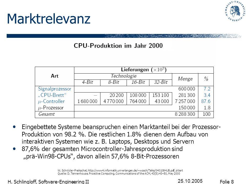 Folie 8 H. Schlingloff, Software-Engineering II 25.10.2005 Marktrelevanz Eingebettete Systeme beanspruchen einen Marktanteil bei der Prozessor- Produk