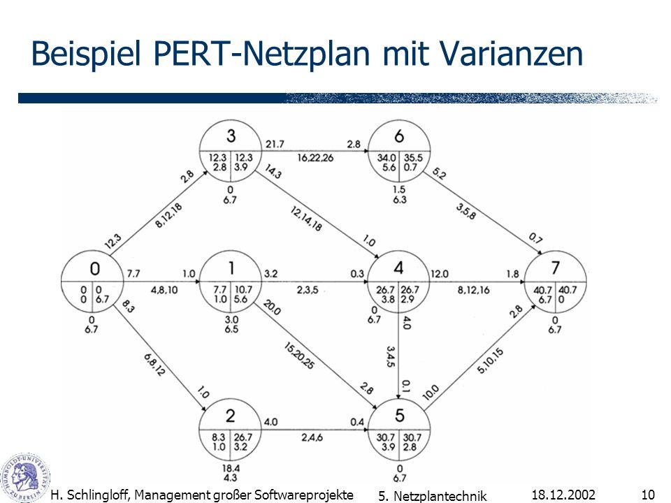 18.12.2002H. Schlingloff, Management großer Softwareprojekte10 Beispiel PERT-Netzplan mit Varianzen 5. Netzplantechnik