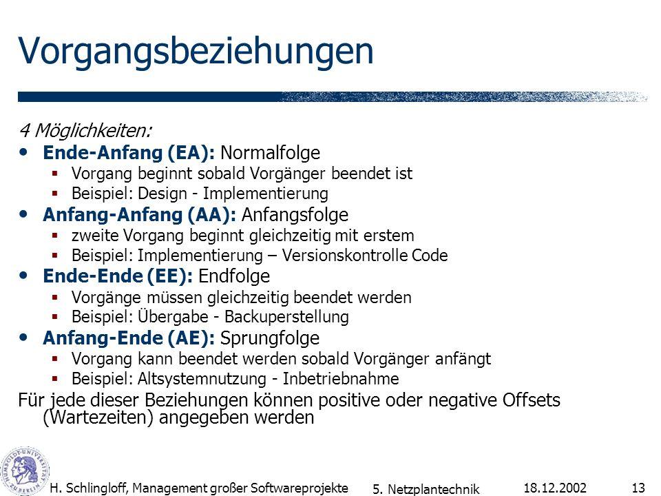 18.12.2002H. Schlingloff, Management großer Softwareprojekte13 Vorgangsbeziehungen 4 Möglichkeiten: Ende-Anfang (EA): Normalfolge Vorgang beginnt soba