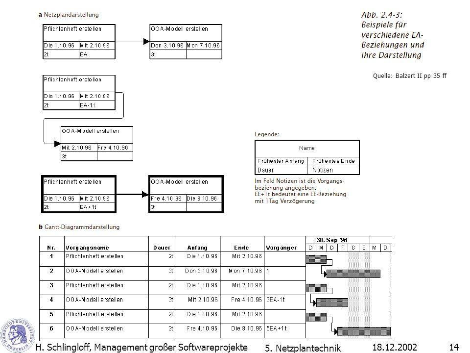 18.12.2002H. Schlingloff, Management großer Softwareprojekte14 Quelle: Balzert II pp 35 ff 5. Netzplantechnik