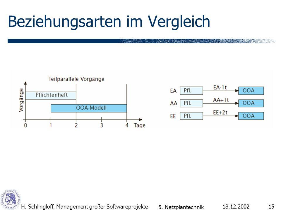 18.12.2002H. Schlingloff, Management großer Softwareprojekte15 Beziehungsarten im Vergleich 5. Netzplantechnik
