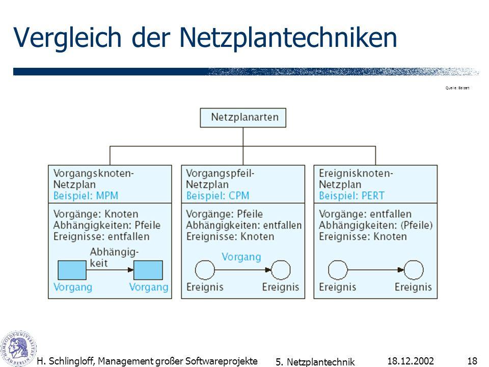 18.12.2002H. Schlingloff, Management großer Softwareprojekte18 Vergleich der Netzplantechniken 5. Netzplantechnik Quelle: Balzert